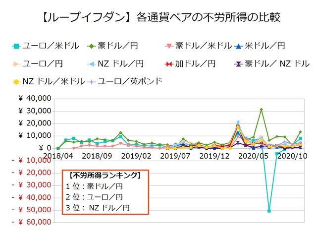 鈴のループイフダン設定と運用実績-不労所得の比較202011