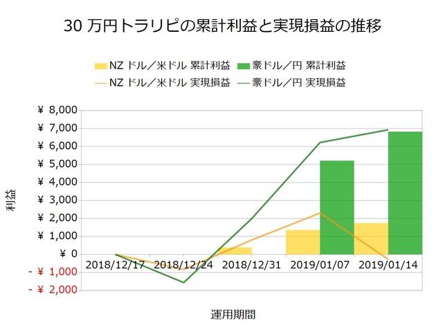 30万円トラリピの実績20190114