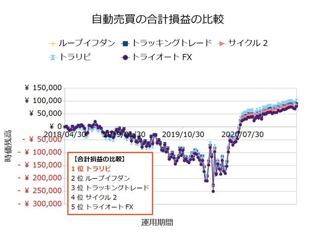 FX自動売買_合計損益の比較検証20210405