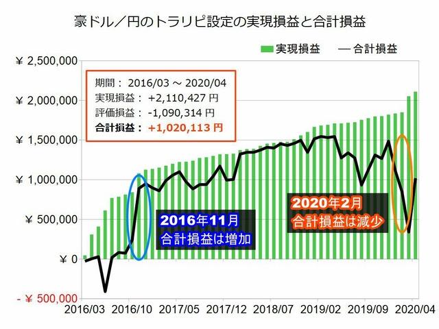 豪ドル円のトラリピ設定の実績202004