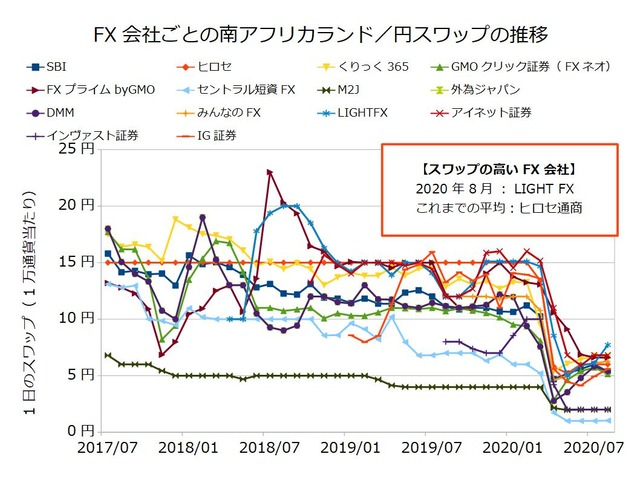 FX会社ごとのスワップ推移の比較-南アフリカランド/円202008