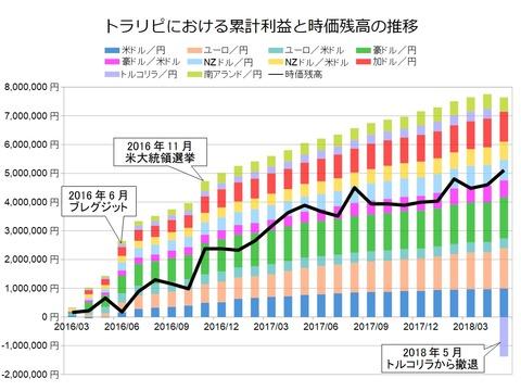 トラリピ月次グラフ用201805