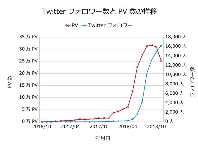 Twitterフォロワー数とPV数の推移201811