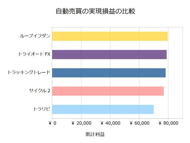 FX自動売買_実現損益の比較検証20200106