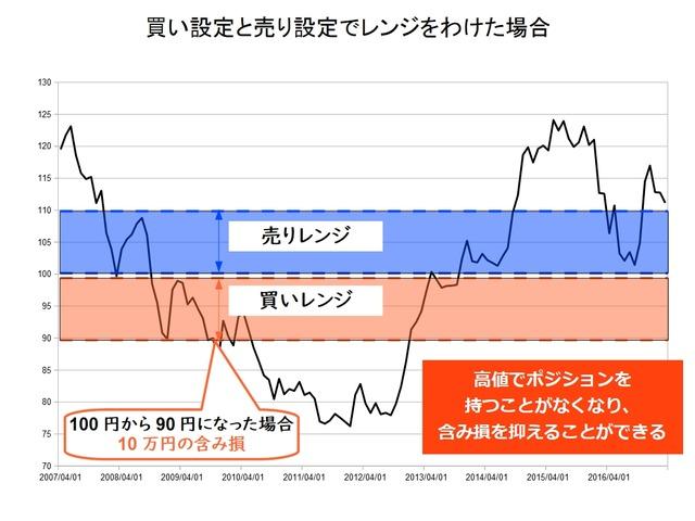 FX自動売買の実績を比較-トラリピハーフ&ハーフ