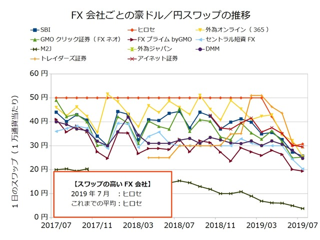 FX会社ごとのスワップ推移の比較-豪ドル/円201907