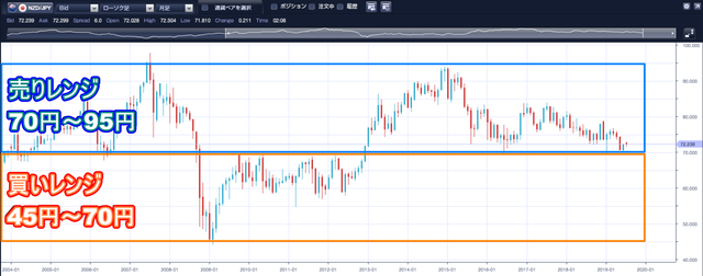 NZドル/円のループイフダン設定と実績 -ハーフ