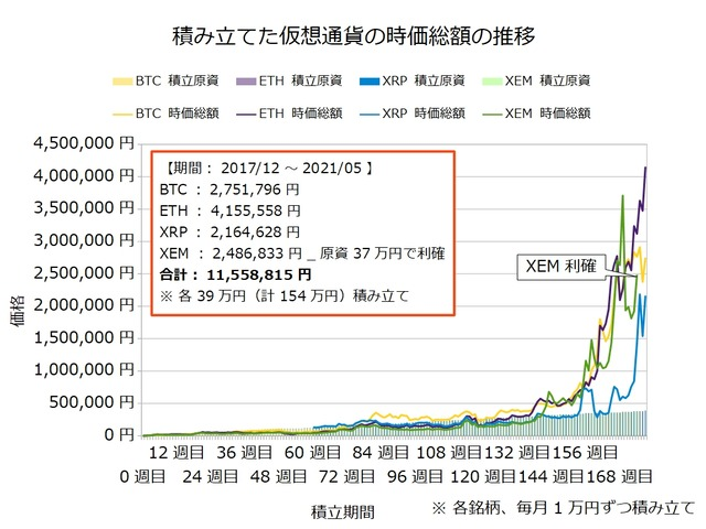 仮想通貨のドルコスト積立177週目