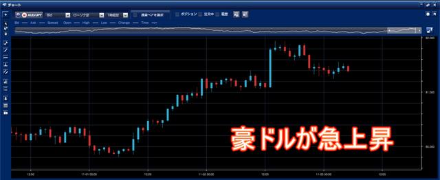 20181103豪ドル円チャート
