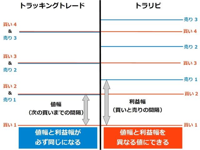 【比較】トラリピとトラッキングトレード-値幅と利益幅