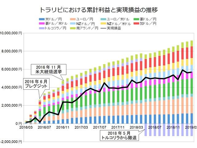 トラリピ月次グラフ用201903