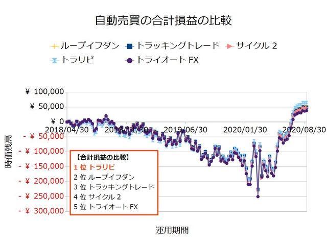 FX自動売買_合計損益の比較検証20200907