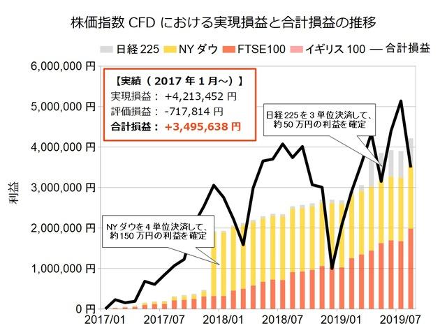 株価指数CFD積立実績201908