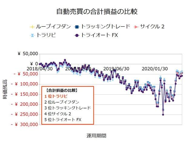 FX自動売買_合計損益の比較検証20200629