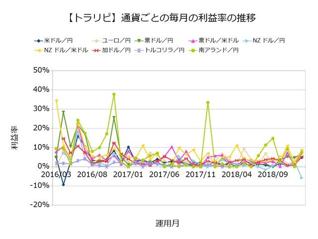 利益率ランキング201901