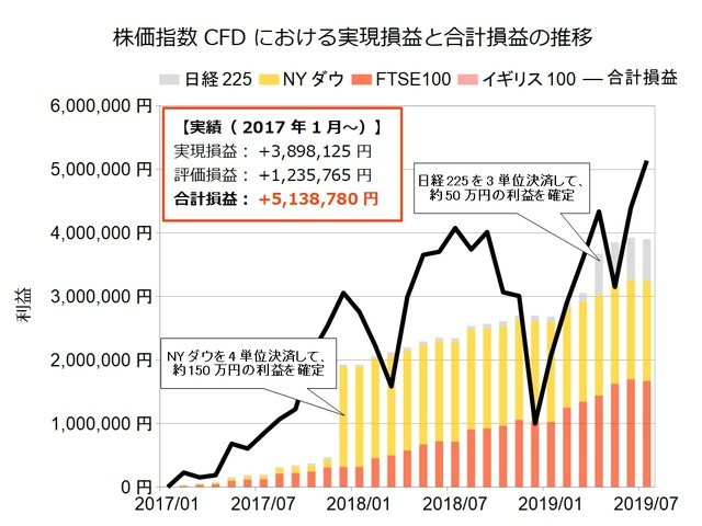 株価指数CFD積立実績201907