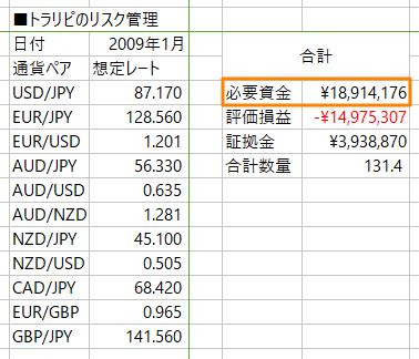 米ドル/円撤退時の必要資金