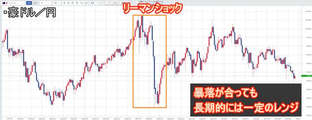 【ポートフォリオ】500万円からの資産運用-為替のレンジ