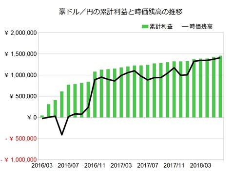 豪ドル円のトラリピ設定201806