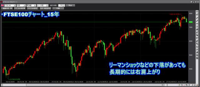 FTSE100_15年チャート