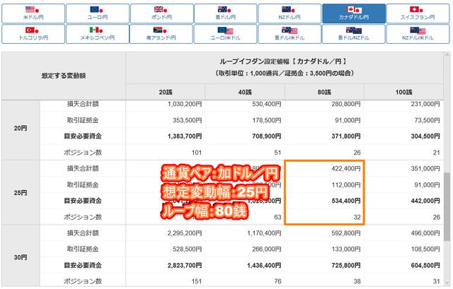 加ドル/円のループイフダン設定と実績-目安資金表