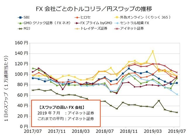 FX会社ごとのスワップ推移の比較-トルコリラ/円201907