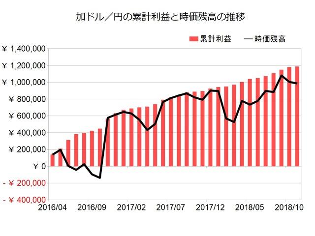 加ドル円のトラリピ設定201811