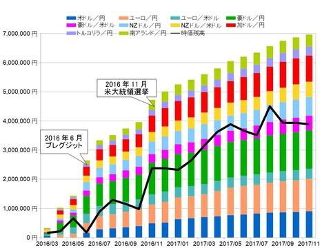 トラリピ月次グラフ用201711