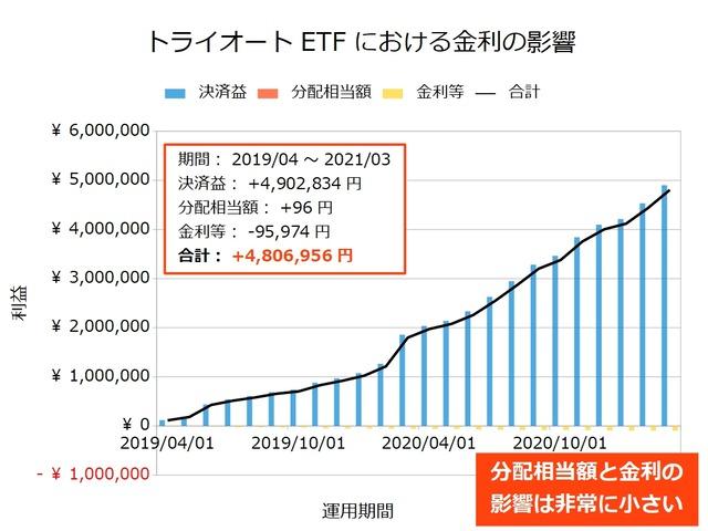 トライオートETFの金利の影響202103