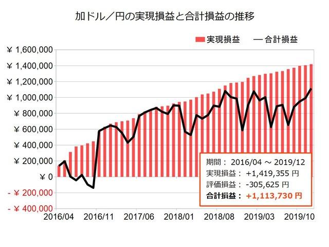 加ドル円のトラリピ設定の実績201912