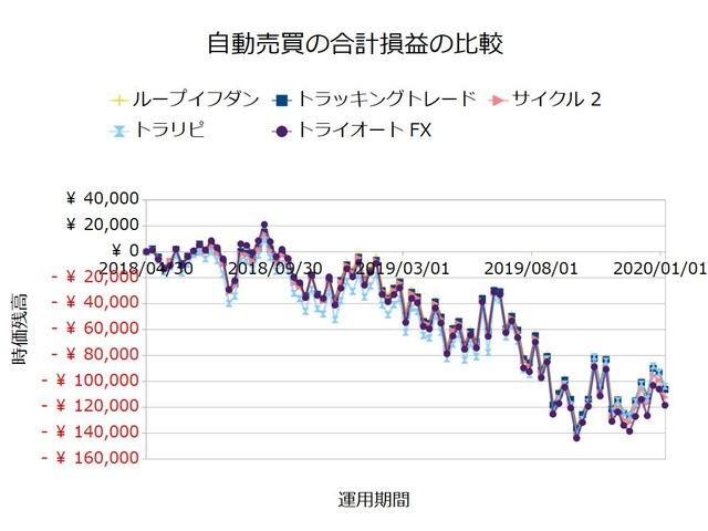 FX自動売買_合計損益の比較検証20200106