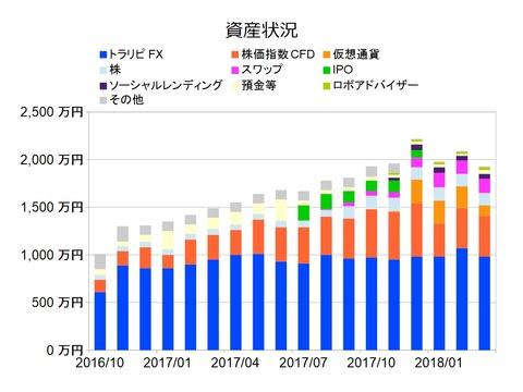 資産状況グラフ201803