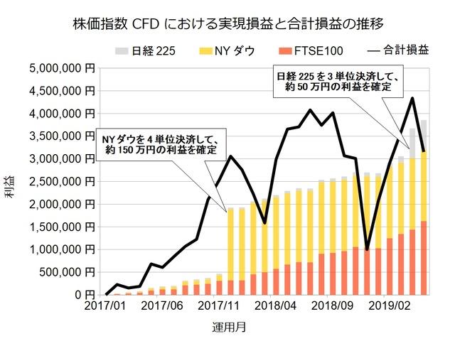 株価指数CFD積立実績201905