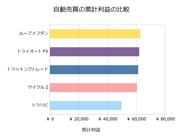 FX自動売買_累計利益の比較検証20190429