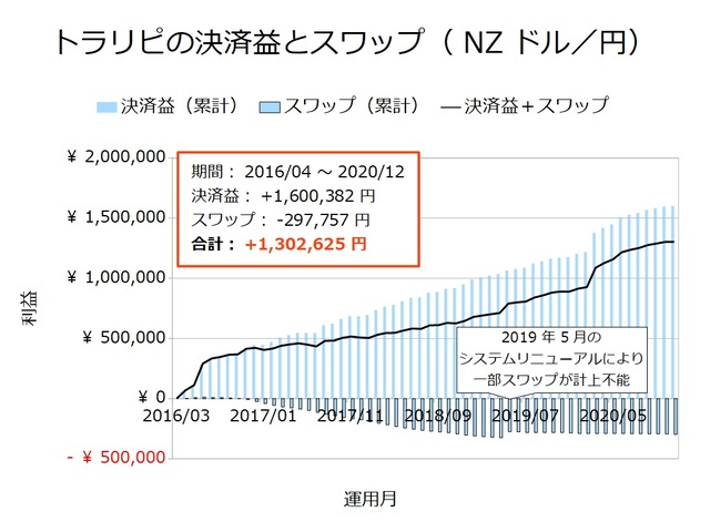 トラリピの決済益とスワップ-NZドル/円202012