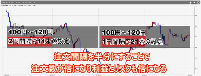 米ドル円注文追加