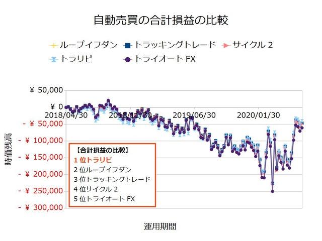 FX自動売買_合計損益の比較検証20200622