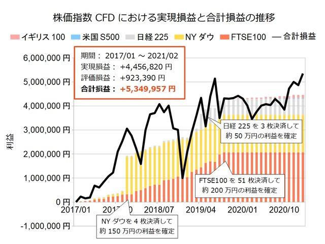 株価指数CFD積立実績20210215