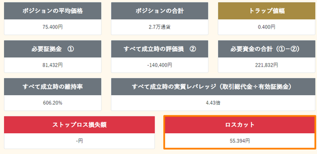 豪ドル円のトラリピ運用試算表-結果
