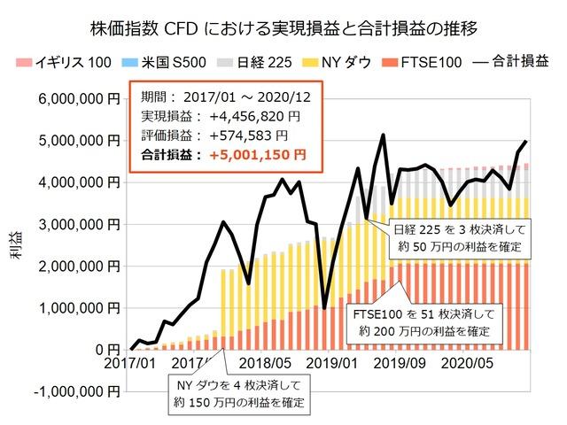 株価指数CFD積立実績202012