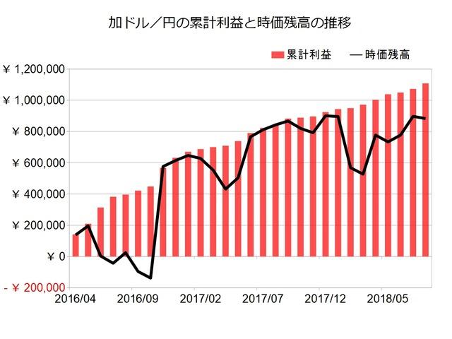 加ドル円のトラリピ設定201808