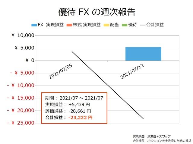 優待FXの実現損益と合計損益の推移20210712