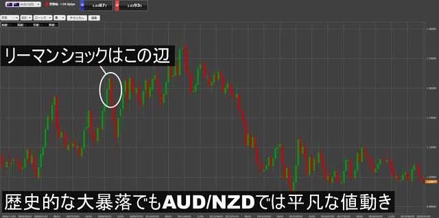 豪ドル/NZドルチャート