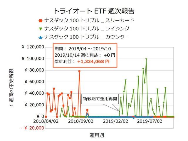 トライオートETF週次報告20191014