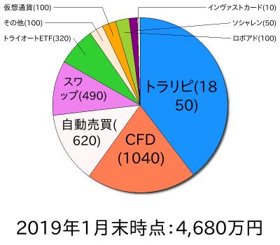 資産状況円グラフ201901