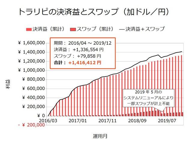 トラリピの決済益とスワップ-加ドル/円201912