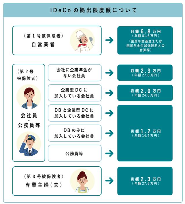 【資産運用の始め方】iDeCoの掛け金