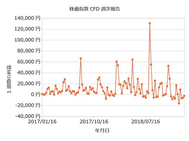 株価指数CFD週次20190204