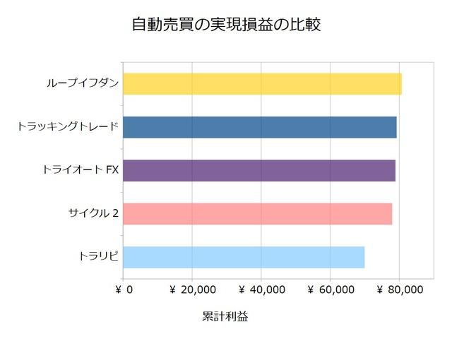 FX自動売買_実現損益の比較検証20200203