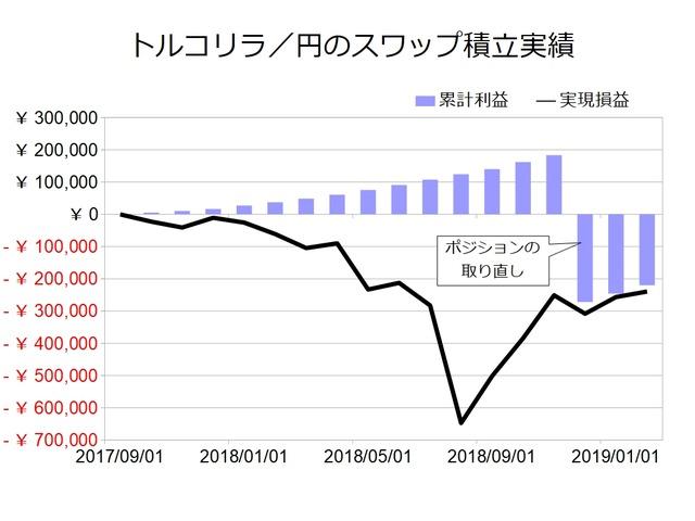 スワップ月次_トルコリラ円201902